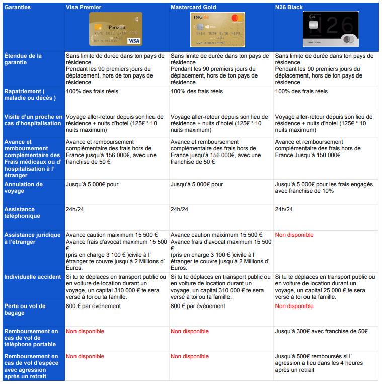 Assurance Et Assistance Voyage Des Carte Visa Premier Et Mastercard